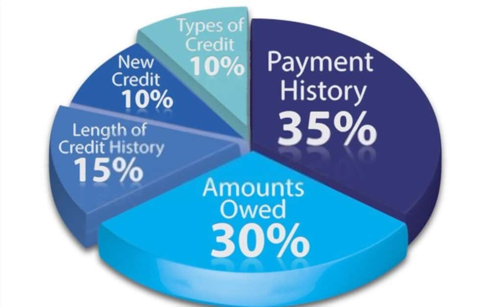 credit score history