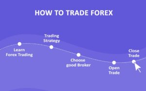 how to trade in forex market